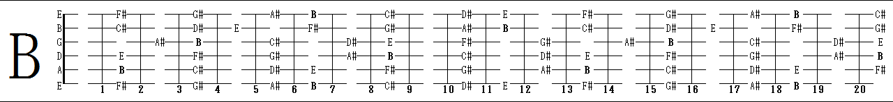 B_major_diatonic_scale.png