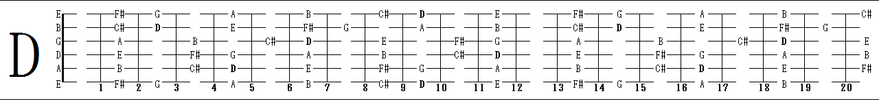 D_major_diatonic_scale.png